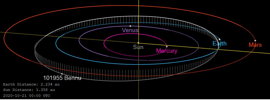 orbite-bennu